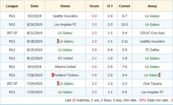 Nhan-dinh-keo-bong-da-Colorado-Rapids-vs-Los-Angeles-Galaxy-3
