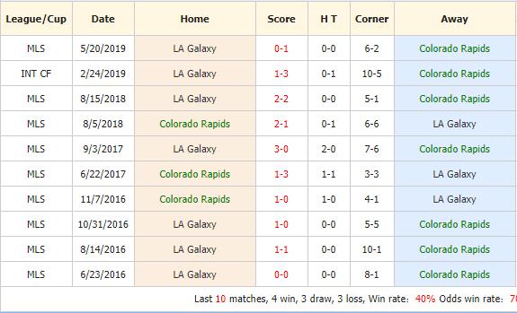 Nhan-dinh-keo-bong-da-Colorado-Rapids-vs-Los-Angeles-Galaxy-4