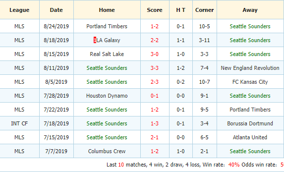 Nhan-dinh-keo-bong-da-Colorado-Rapids-vs-Seattle-Sounders-3