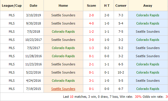 Nhan-dinh-keo-bong-da-Colorado-Rapids-vs-Seattle-Sounders-4