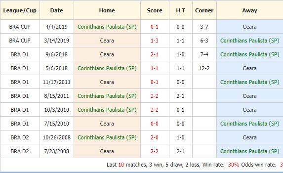 Nhan-dinh-keo-bong-da-Corinthians-vs-Ceara-4