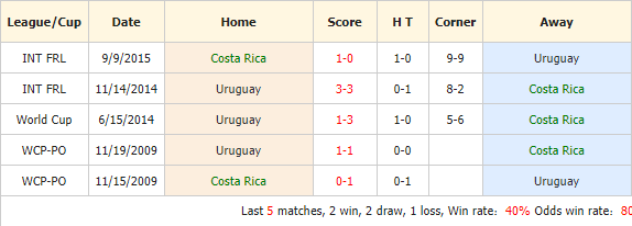 Nhan-dinh-keo-bong-da-Costa-Rica-vs-Uruguay-4