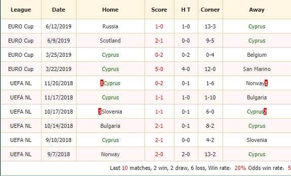 Nhan-dinh-keo-bong-da-Cyprus-vs-Kazakhstan-2