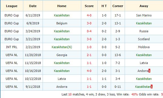 Nhan-dinh-keo-bong-da-Cyprus-vs-Kazakhstan-3