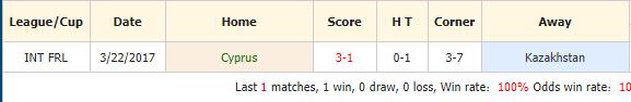 Nhan-dinh-keo-bong-da-Cyprus-vs-Kazakhstan-4