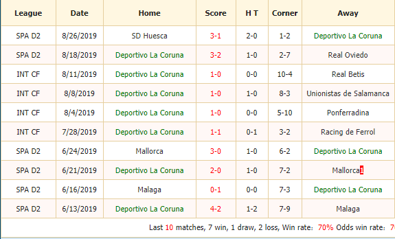 Nhan-dinh-keo-bong-da-Deportivo-La-Coruna-vs-Albacete-2