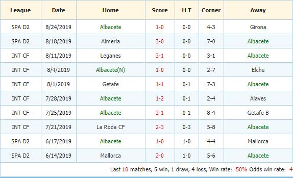 Nhan-dinh-keo-bong-da-Deportivo-La-Coruna-vs-Albacete-3