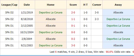 Nhan-dinh-keo-bong-da-Deportivo-La-Coruna-vs-Albacete-4