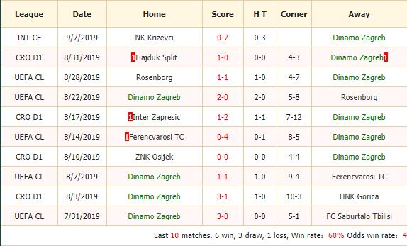 Nhan-dinh-keo-bong-da-Dinamo-Zagreb-vs-Atalanta-2