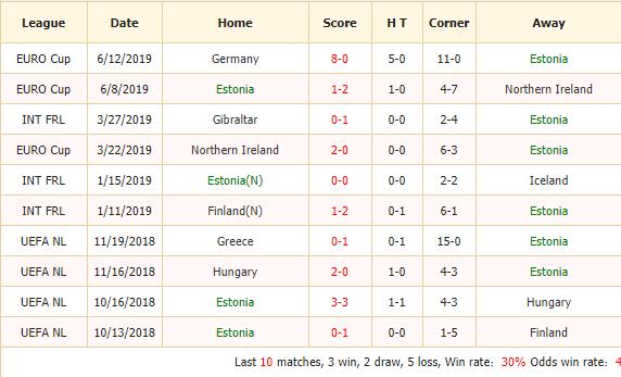 Nhan-dinh-keo-bong-da-Estonia vs Belarus-2
