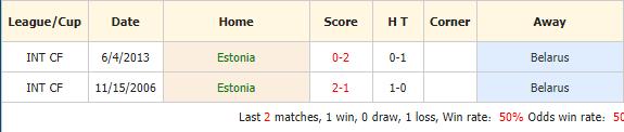 Nhan-dinh-keo-bong-da-Estonia vs Belarus-4