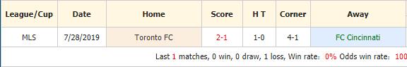 Nhan-dinh-keo-bong-da-FC-Cincinnati-vs-Toronto-FC-4