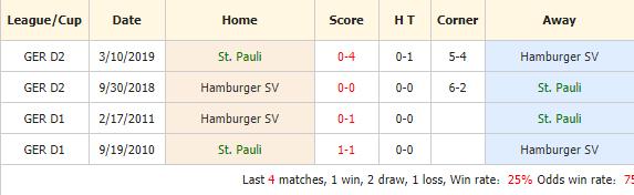 Nhan-dinh-keo-bong-da-FC-St.-Pauli-vs-Hamburger-SV-4