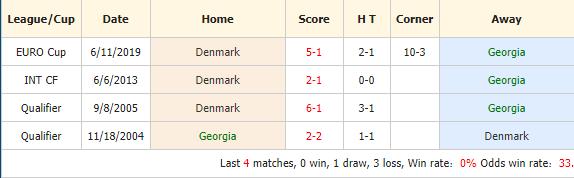 Nhan-dinh-keo-bong-da-Georgia-vs-Đan-Mạch-4