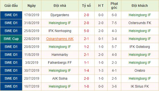 Nhan-dinh-keo-bong-da-Helsingborg-vs-Kalmar-FF-2