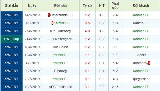 Nhan-dinh-keo-bong-da-Helsingborg-vs-Kalmar-FF-3