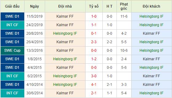 Nhan-dinh-keo-bong-da-Helsingborg-vs-Kalmar-FF-4