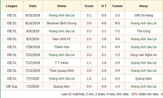 Nhan-dinh-keo-bong-da-Hoang-Anh-Gia-Lai-vs-Hai-Phong-2