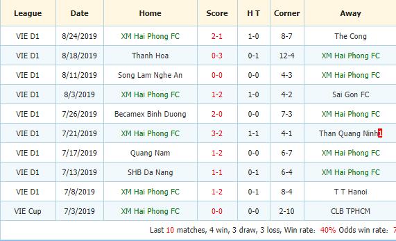 Nhan-dinh-keo-bong-da-Hoang-Anh-Gia-Lai-vs-Hai-Phong-3
