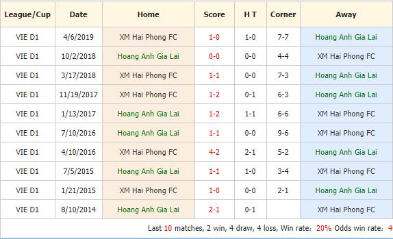 Nhan-dinh-keo-bong-da-Hoang-Anh-Gia-Lai-vs-Hai-Phong-4