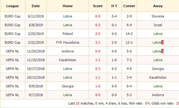 Nhan-dinh-keo-bong-da-Latvia-vs-Macedonia-2