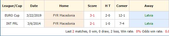 Nhan-dinh-keo-bong-da-Latvia-vs-Macedonia-4