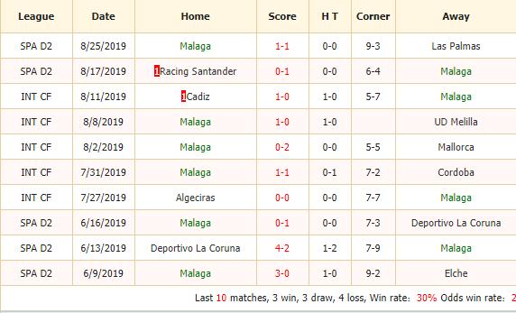 Nhan-dinh-keo-bong-da-Malaga-vs-Almeria-2