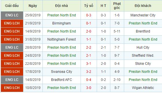 Nhan-dinh-keo-bong-da-Middlesbrough-vs-Preston-3