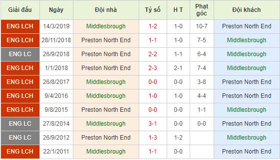 Nhan-dinh-keo-bong-da-Middlesbrough-vs-Preston-4