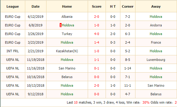 Nhan-dinh-keo-bong-da-Moldova-vs-Thổ-Nhĩ-Kỳ-2