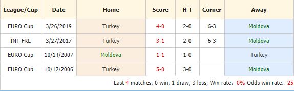 Nhan-dinh-keo-bong-da-Moldova-vs-Thổ-Nhĩ-Kỳ-4
