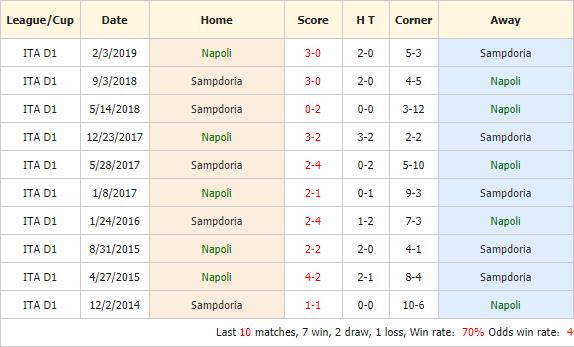 Nhan-dinh-keo-bong-da-Napoli-vs-Sampdoria-4