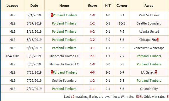 Nhan-dinh-keo-bong-da-Portland-Timbers-vs-Sporting-Kansas-City-2