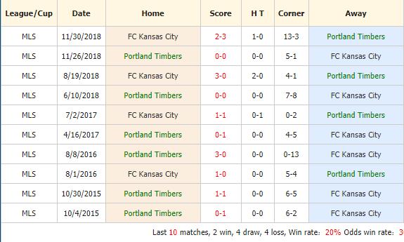 Nhan-dinh-keo-bong-da-Portland-Timbers-vs-Sporting-Kansas-City-4