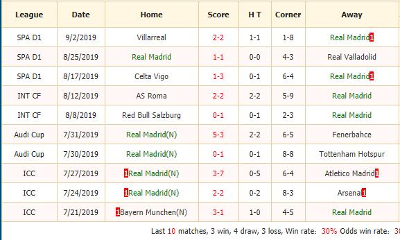 Nhan-dinh-keo-bong-da-Real-Madrid-vs-Levante-2