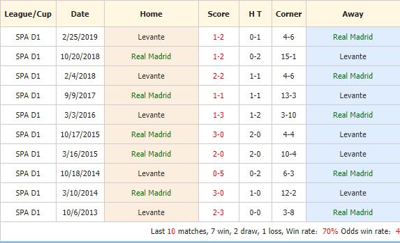 Nhan-dinh-keo-bong-da-Real-Madrid-vs-Levante-4