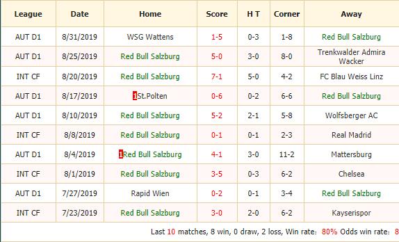 Nhan-dinh-keo-bong-da-Red Bull-Salzburg-vs-Genk-2