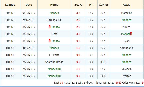 Nhan-dinh-keo-bong-da-Reims-vs-Monaco-3