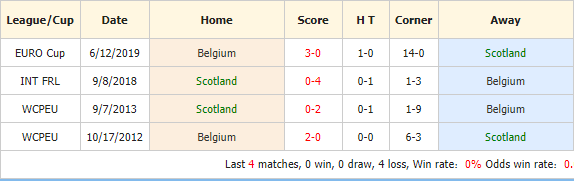 Nhan-dinh-keo-bong-da-Scotland-vs-Bỉ-4