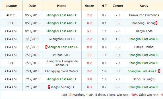 Nhan-dinh-keo-bong-da-Shandong-Luneng-vs-Shanghai-SIPG-3