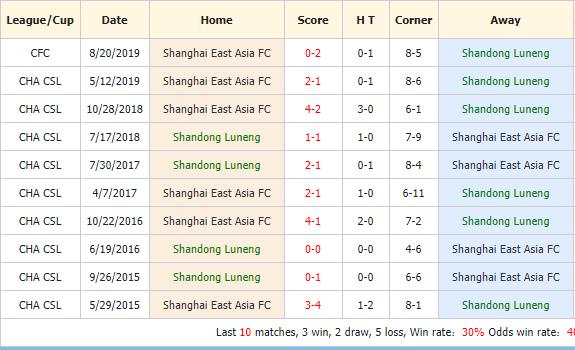 Nhan-dinh-keo-bong-da-Shandong-Luneng-vs-Shanghai-SIPG-4