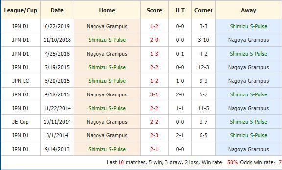 Nhan-dinh-keo-bong-da-Shimizu-S-pulse-vs-Nagoya-Grampus-4