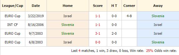 Nhan-dinh-keo-bong-da-Slovenia-vs-Israel-4
