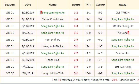 Nhan-dinh-keo-bong-da-Song-Lam-Nghe-An-vs -Hanoi-FC-2