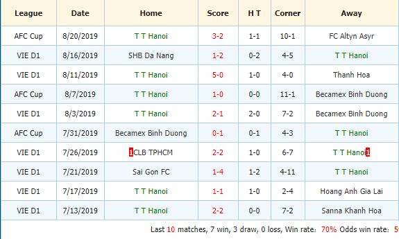Nhan-dinh-keo-bong-da-Song-Lam-Nghe-An-vs -Hanoi-FC-3