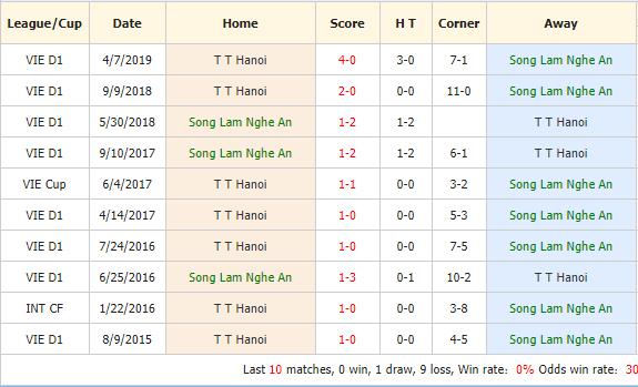 Nhan-dinh-keo-bong-da-Song-Lam-Nghe-An-vs -Hanoi-FC-4