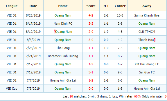 Nhan-dinh-keo-bong-da-Than-Quang-Ninh-vs-Quang-Nam-3