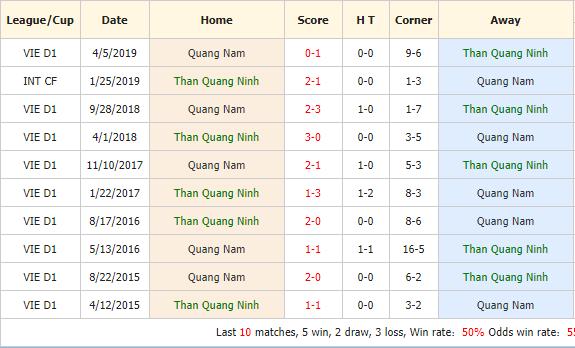 Nhan-dinh-keo-bong-da-Than-Quang-Ninh-vs-Quang-Nam-4