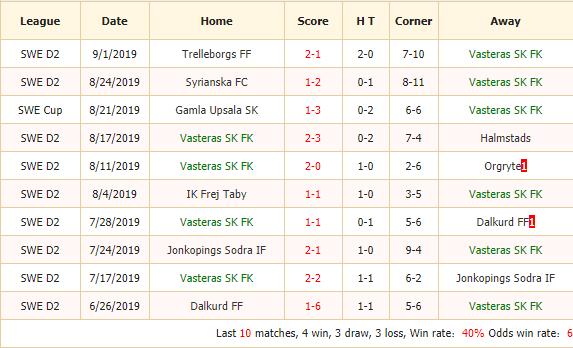 Nhan-dinh-keo-bong-da-Vasteras-SK-FK-vs-IF-Brommapojkarna-2