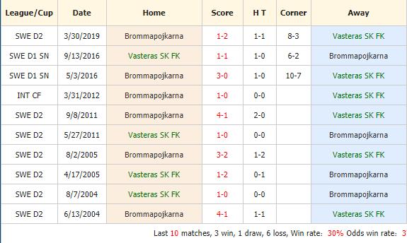 Nhan-dinh-keo-bong-da-Vasteras-SK-FK-vs-IF-Brommapojkarna-4
